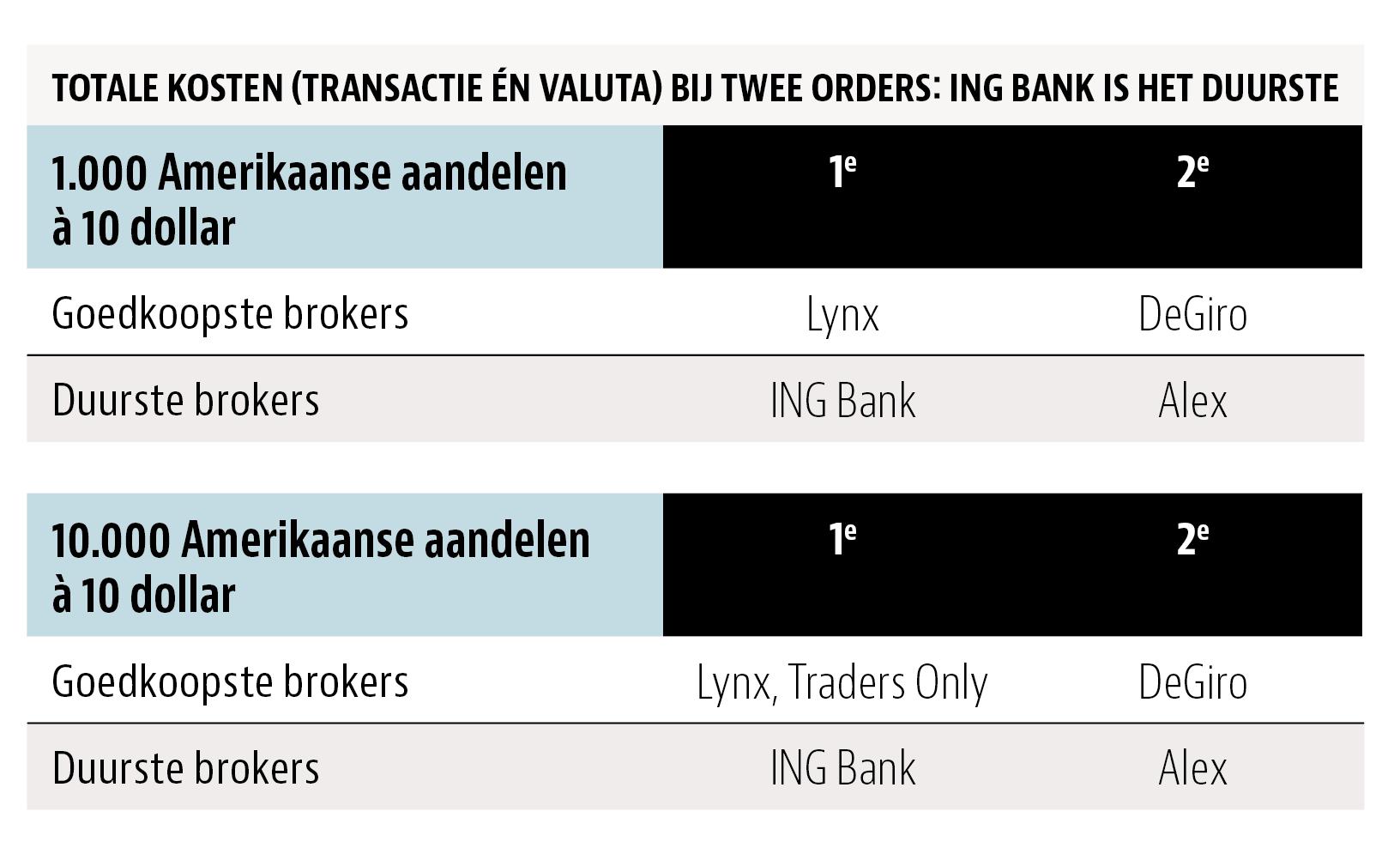 DEGIRO verkozen tot beste online broker van Nederland.